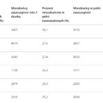 ranking szczepień