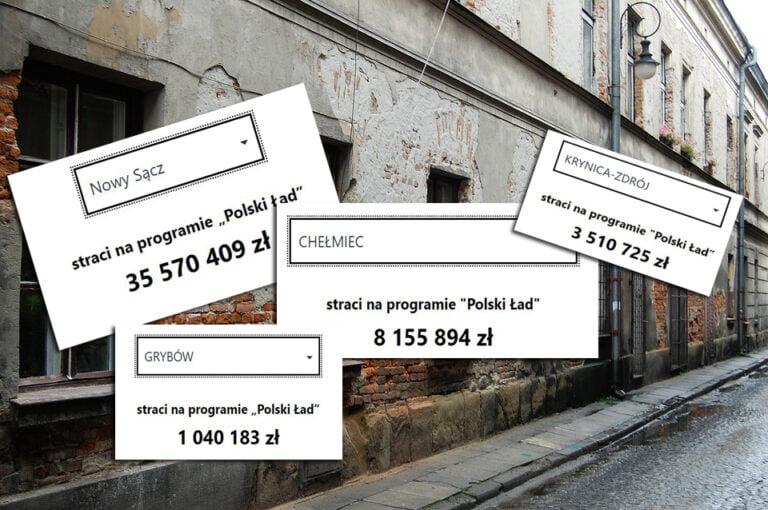 Polski Ład wyssa miliony z budżetów sądeckich gmin. Nowy Sącz straci ponad 35 milionów